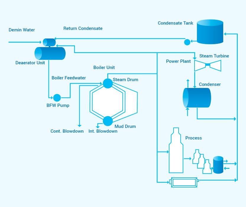 Boiler Feed Water Treatment Process Mumbai, India